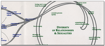 Wall Banner for Sexual Orientation and Identity